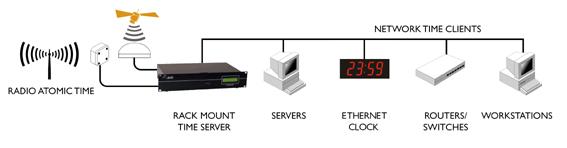 NTP-сервер Dual GPS