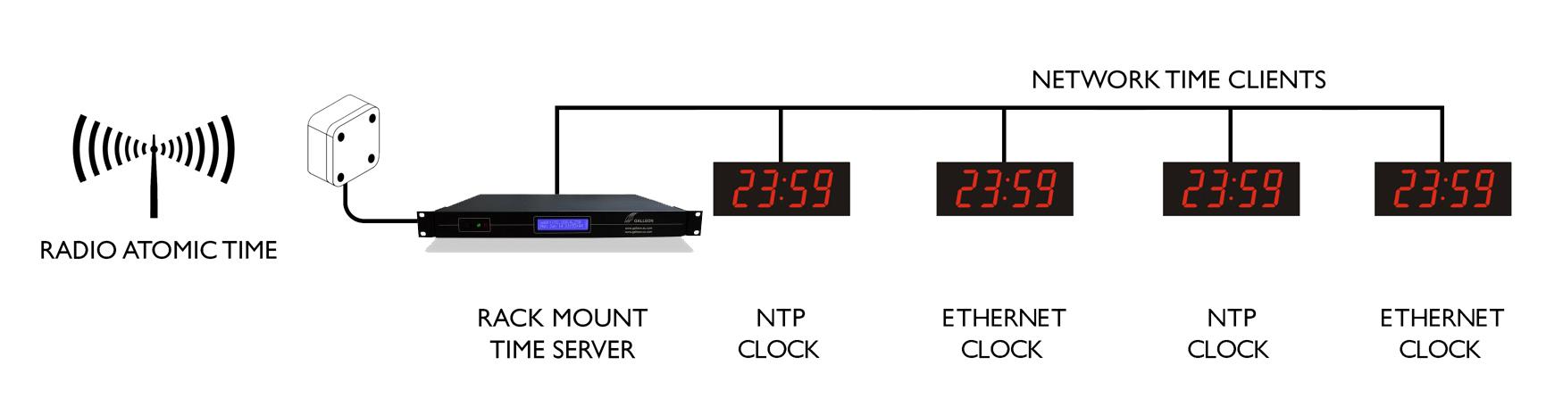 Ethernet Digi настенные часы синхронизации