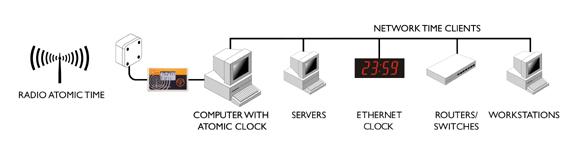 Атомные часы с сервером
