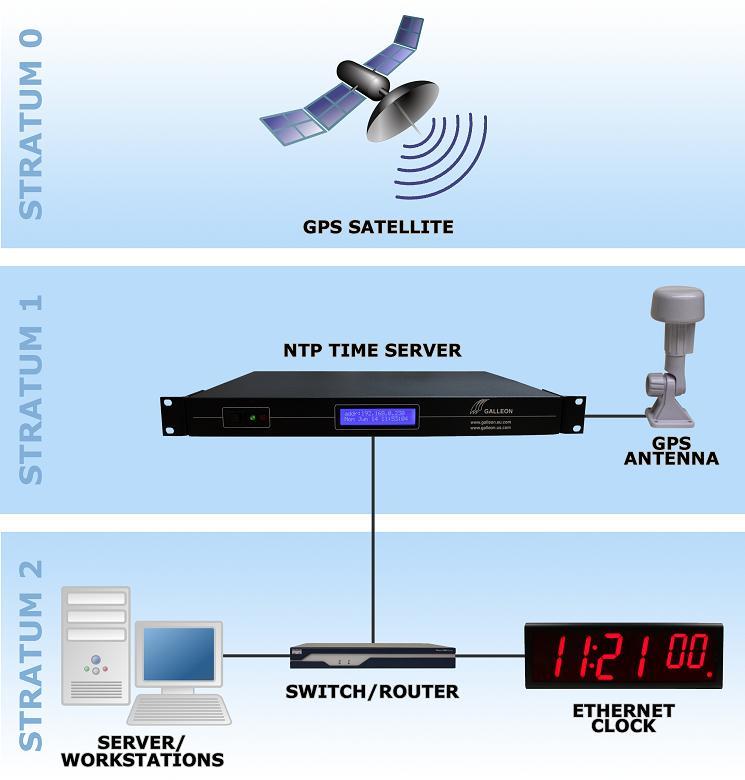 GPS сервером времени