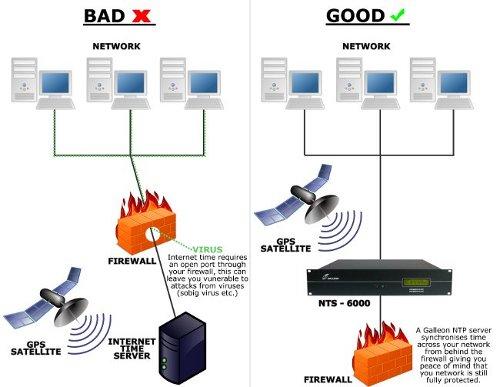 Интернет-безопасность схеме